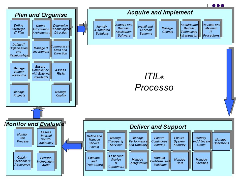 ITIL ® Processo Deliver and Support Monitor and Evaluate Planning & Organization Acquire and Implement Planning & Organization Acquire and Implement Plan and Organise Define Strategic IT Plan Define Strategic IT Plan Define IT Organisation and Relationships Define IT Organisation and Relationships Manage IT Investment Manage IT Investment Determine Technological Direction Determine Technological Direction Communicate Aims and Direction Communicate Aims and Direction Manage Human Resource Manage Human Resource Ensure Compliance with External Standards Ensure Compliance with External Standards Assess Risks Assess Risks Manage Projects Manage Projects Manage Quality Manage Quality Identify Automated Solutions Identify Automated Solutions Acquire and Maintain Application Software Acquire and Maintain Application Software Acquire and Maintain Technology Infrastructure Acquire and Maintain Technology Infrastructure Develop and Maintain IT Procedures Develop and Maintain IT Procedures Install and Accredit Systems Install and Accredit Systems Manage Change Manage Change Manage Performance and Capacity Manage Performance and Capacity Ensure Continuous Service Ensure Continuous Service Ensure System Security Ensure System Security Identify and Allocate Costs Identify and Allocate Costs Manage Third-party Services Manage Third-party Services Define and Manage Service Levels Define and Manage Service Levels Educate and Train Users Educate and Train Users Assist and Advise IT Customers Assist and Advise IT Customers Manage Configuration Manage Configuration Manage Problems and Incidents Manage Problems and Incidents Manage Data Manage Data Manage Facilities Manage Facilities Manage Operations Manage Operations Monitor the Process Monitor the Process Assess Internal Control Adequacy Assess Internal Control Adequacy Obtain Independent Assurance Obtain Independent Assurance Provide Independent Audit Provide Independent Audit Define Information Architecture Define Information Architecture