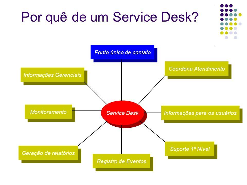 Service Desk Ponto único de contato Informações Gerenciais Monitoramento Geração de relatórios Registro de Eventos Coordena Atendimento Informações pa