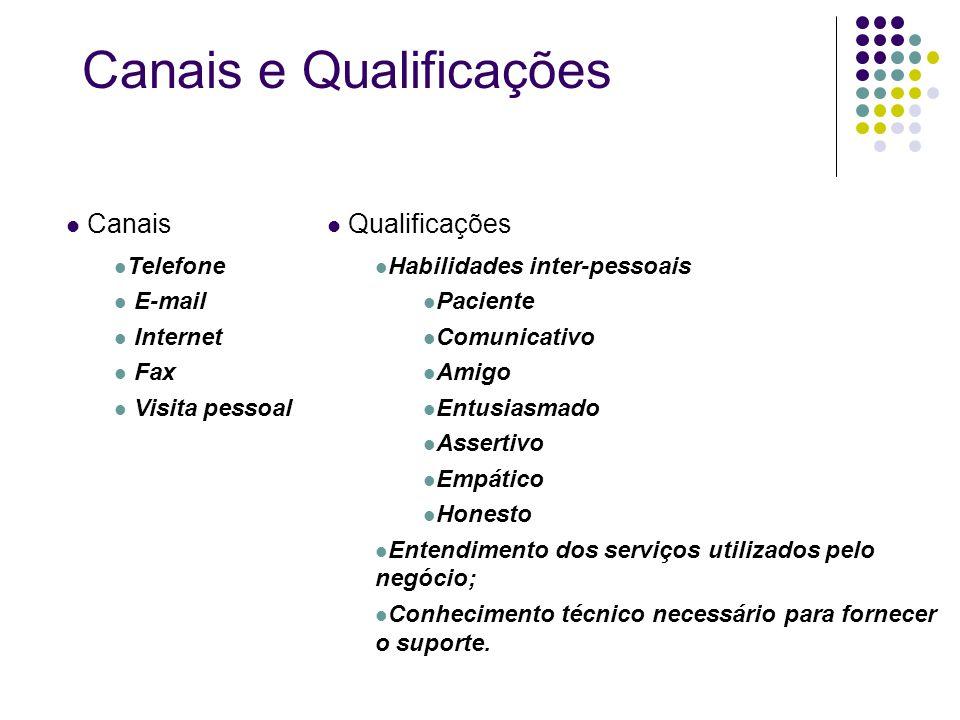 Canais e Qualificações Canais Telefone E-mail Internet Fax Visita pessoal Qualificações Habilidades inter-pessoais Paciente Comunicativo Amigo Entusia