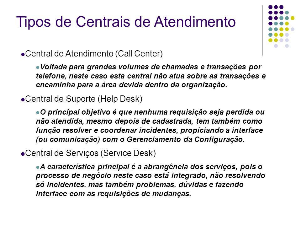 Tipos de Centrais de Atendimento Central de Atendimento (Call Center) Voltada para grandes volumes de chamadas e transações por telefone, neste caso e