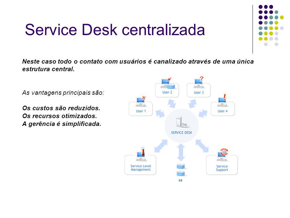 Neste caso todo o contato com usuários é canalizado através de uma única estrutura central. As vantagens principais são: Os custos são reduzidos. Os r