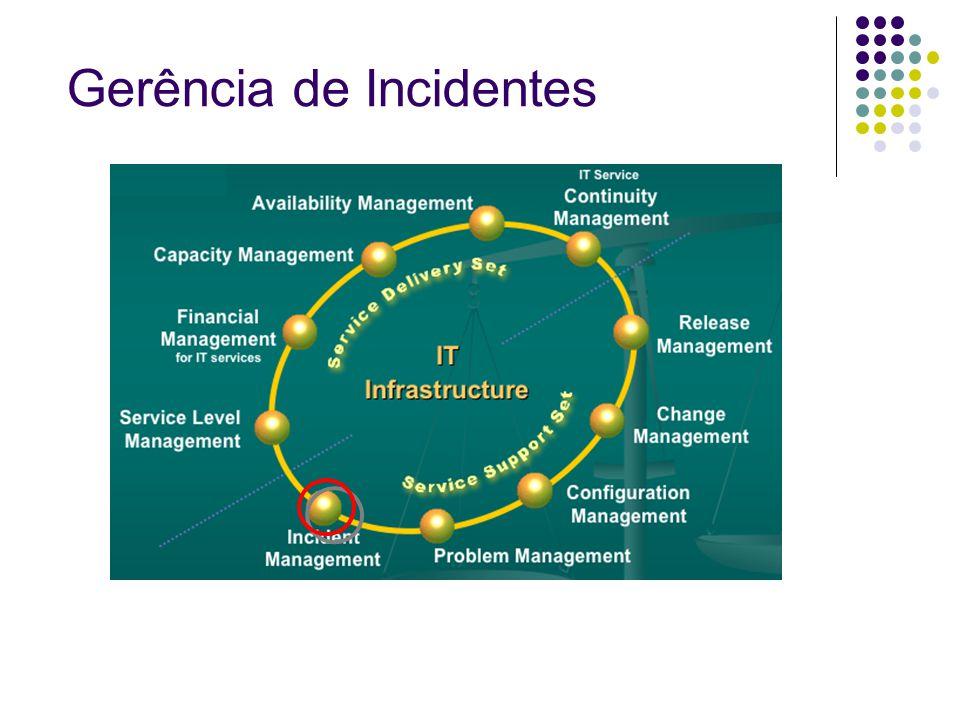 Gerência de Incidentes