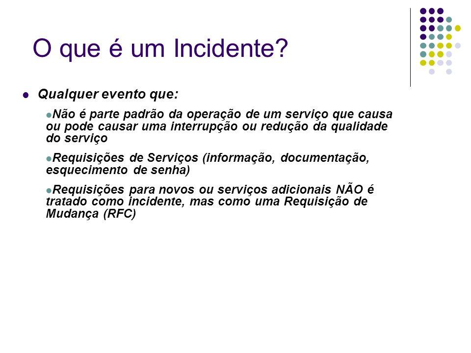 Qualquer evento que: Não é parte padrão da operação de um serviço que causa ou pode causar uma interrupção ou redução da qualidade do serviço Requisiç