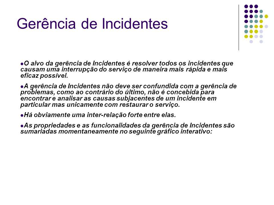 O alvo da gerência de Incidentes é resolver todos os incidentes que causam uma interrupção do serviço de maneira mais rápida e mais eficaz possível. A