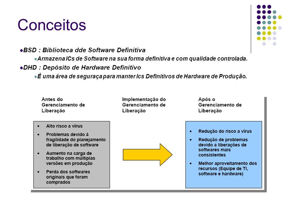 Conceitos BSD : Biblioteca dde Software Definitiva Armazena ICs de Software na sua forma definitiva e com qualidade controlada. DHD : Depósito de Hard