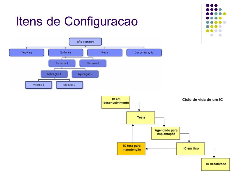Itens de Configuracao