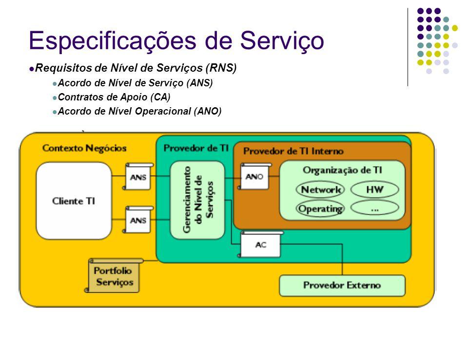 Especificações de Serviço Requisitos de Nível de Serviços (RNS) Acordo de Nível de Serviço (ANS) Contratos de Apoio (CA) Acordo de Nível Operacional (