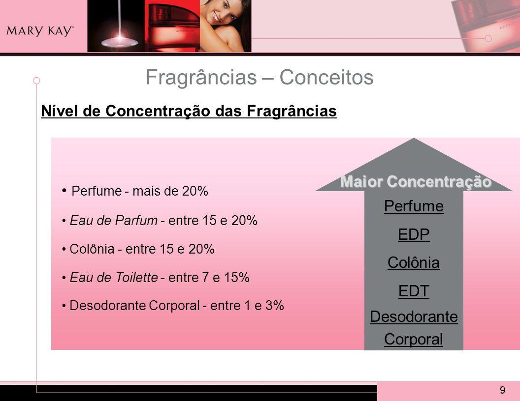 9 Fragrâncias – Conceitos Perfume - mais de 20% Eau de Parfum - entre 15 e 20% Colônia - entre 15 e 20% Eau de Toilette - entre 7 e 15% Desodorante Corporal - entre 1 e 3% Perfume EDP Colônia EDT Desodorante Corporal Maior Concentração Nível de Concentração das Fragrâncias