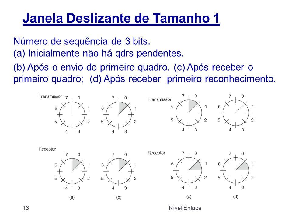 Janela Deslizante de Tamanho 1 Número de sequência de 3 bits. (a) Inicialmente não há qdrs pendentes. (b) Após o envio do primeiro quadro. (c) Após re
