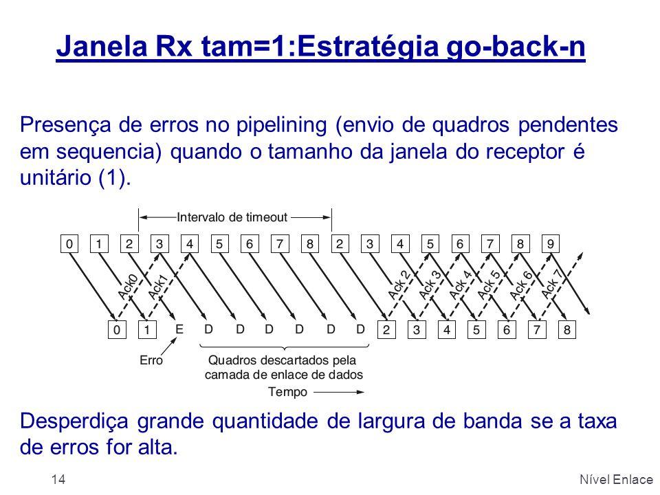 Janela Rx tam=1:Estratégia go-back-n Presença de erros no pipelining (envio de quadros pendentes em sequencia) quando o tamanho da janela do receptor é unitário (1).