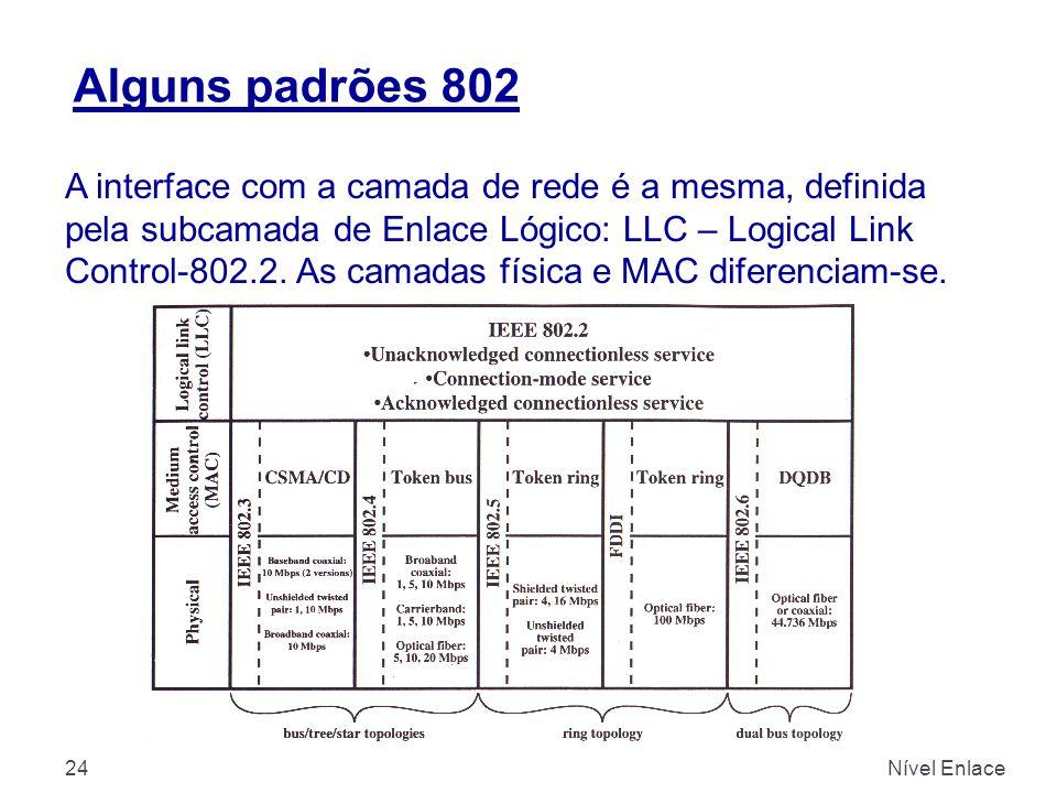 Alguns padrões 802 Nível Enlace24 A interface com a camada de rede é a mesma, definida pela subcamada de Enlace Lógico: LLC – Logical Link Control-802