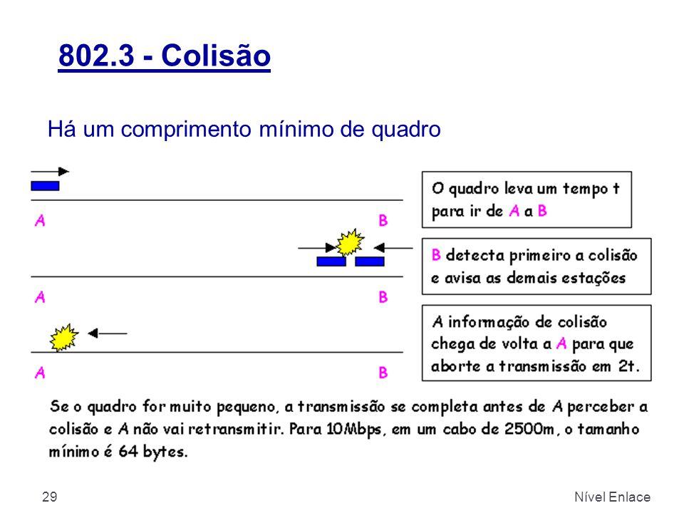 802.3 - Colisão Nível Enlace29 Há um comprimento mínimo de quadro