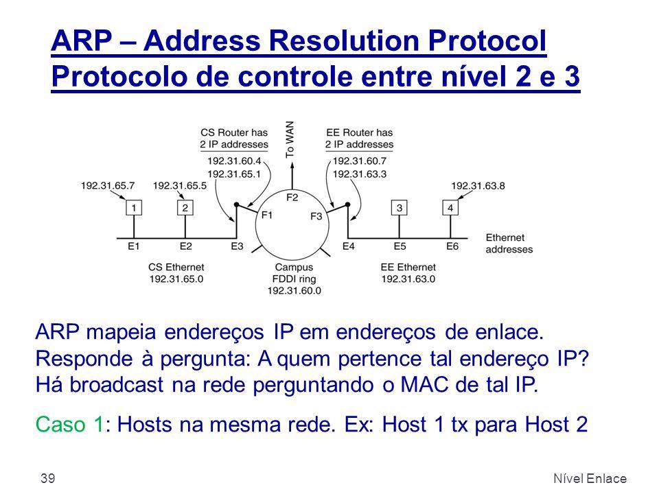 ARP – Address Resolution Protocol Protocolo de controle entre nível 2 e 3 Nível Enlace39 ARP mapeia endereços IP em endereços de enlace. Responde à pe