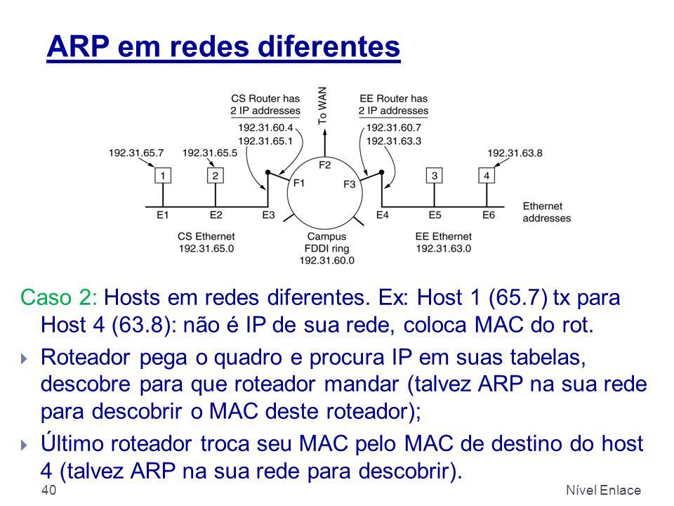 ARP em redes diferentes Nível Enlace40 Caso 2: Hosts em redes diferentes. Ex: Host 1 (65.7) tx para Host 4 (63.8): não é IP de sua rede, coloca MAC do