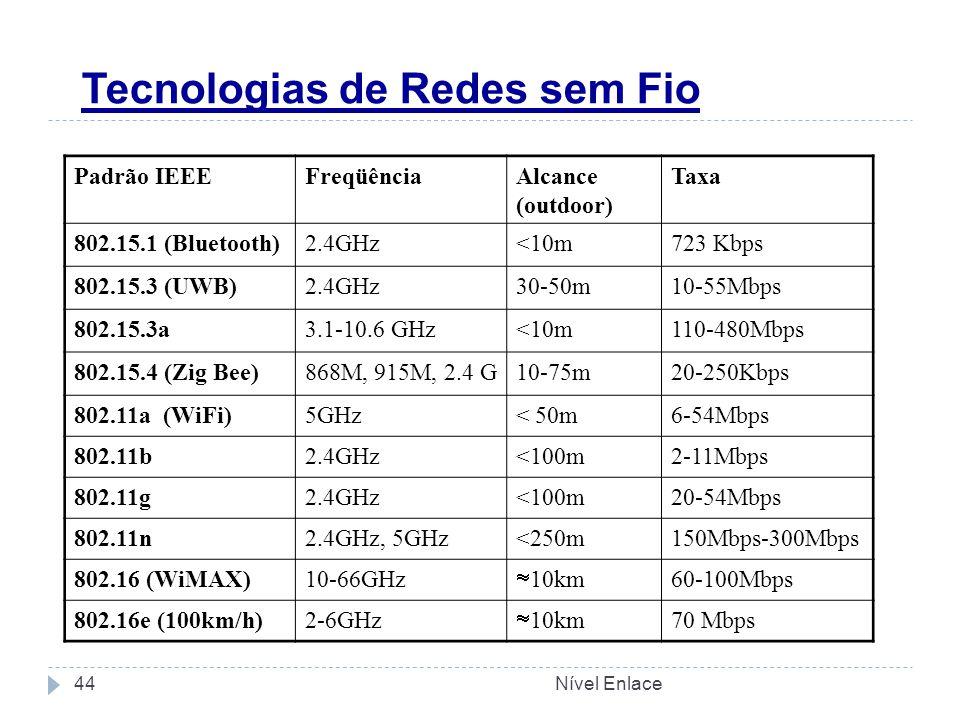 Tecnologias de Redes sem Fio Padrão IEEEFreqüênciaAlcance (outdoor) Taxa 802.15.1 (Bluetooth)2.4GHz<10m723 Kbps 802.15.3 (UWB)2.4GHz30-50m10-55Mbps 802.15.3a3.1-10.6 GHz<10m110-480Mbps 802.15.4 (Zig Bee)868M, 915M, 2.4 G10-75m20-250Kbps 802.11a (WiFi)5GHz< 50m6-54Mbps 802.11b2.4GHz<100m2-11Mbps 802.11g2.4GHz<100m20-54Mbps 802.11n2.4GHz, 5GHz<250m150Mbps-300Mbps 802.16 (WiMAX)10-66GHz  10km 60-100Mbps 802.16e (100km/h)2-6GHz  10km 70 Mbps Nível Enlace44