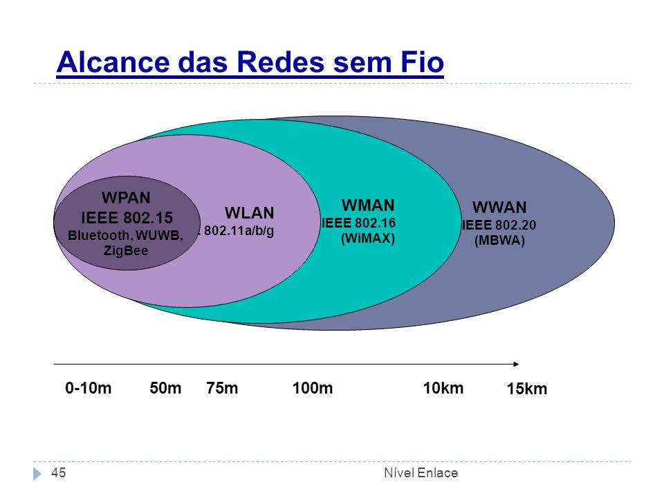 Alcance das Redes sem Fio Nível Enlace45 WWAN IEEE 802.20 (MBWA) WMAN IEEE 802.16 (WiMAX) WLAN IEEE 802.11a/b/g 0-10m50m75m100m 10km WPAN IEEE 802.15 Bluetooth, WUWB, ZigBee 15km