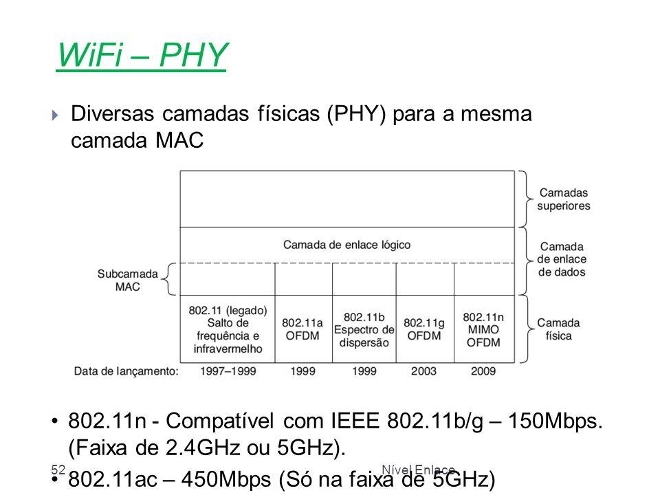 Nível Enlace52 WiFi – PHY  Diversas camadas físicas (PHY) para a mesma camada MAC 802.11n - Compatível com IEEE 802.11b/g – 150Mbps. (Faixa de 2.4GHz