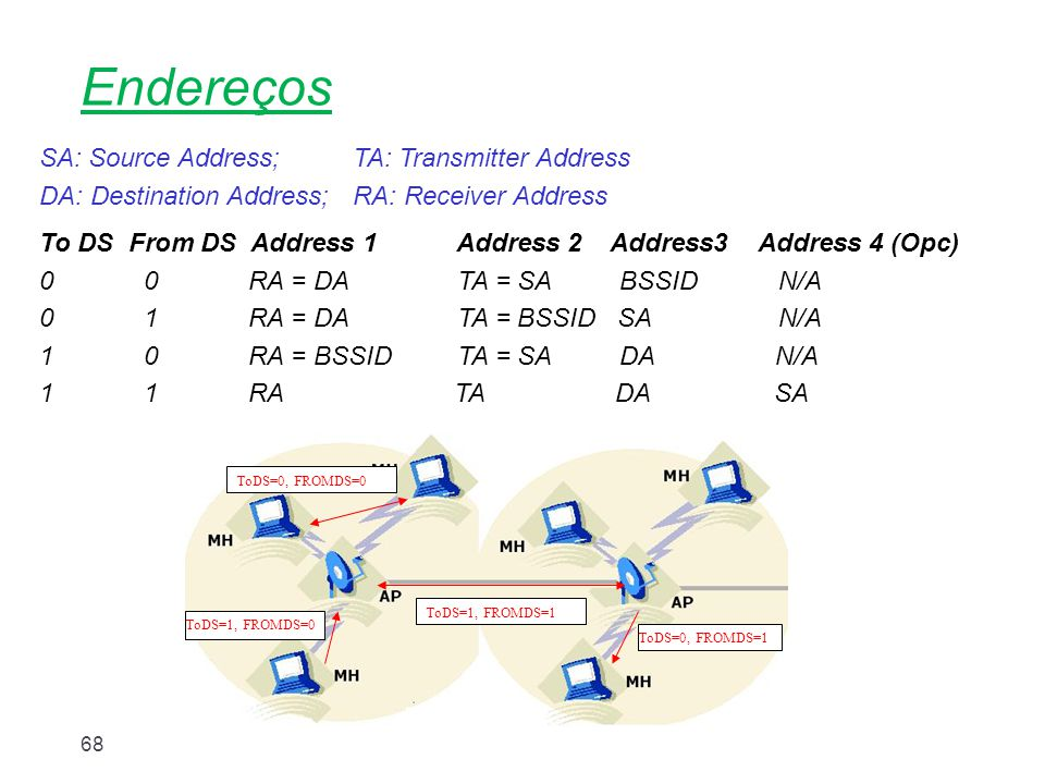 Nível Enlace68 Endereços SA: Source Address;TA: Transmitter Address DA: Destination Address;RA: Receiver Address To DS From DS Address 1 Address 2 Add