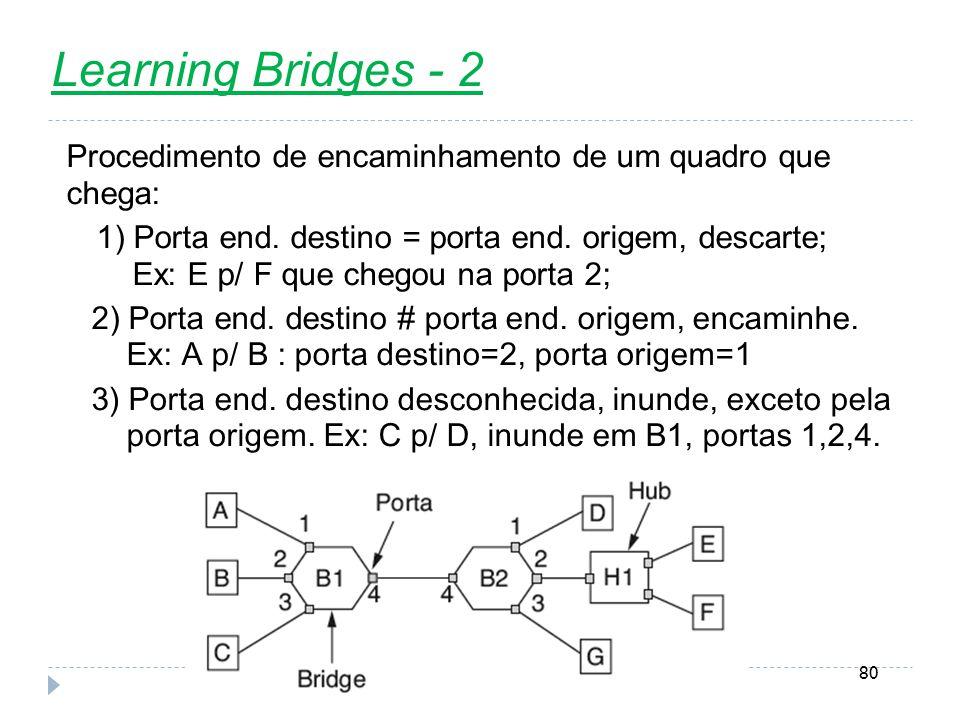 Nível Enlace80 Learning Bridges - 2 Procedimento de encaminhamento de um quadro que chega: 1) Porta end. destino = porta end. origem, descarte; Ex: E