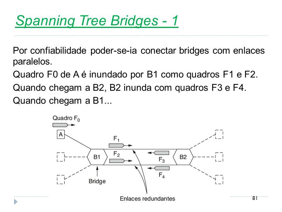 Nível Enlace81 Spanning Tree Bridges - 1 Por confiabilidade poder-se-ia conectar bridges com enlaces paralelos. Quadro F0 de A é inundado por B1 como