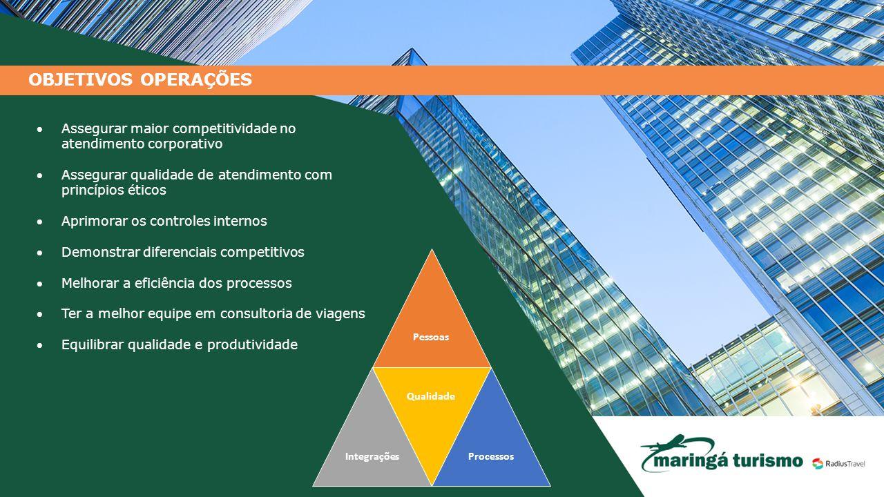OBJETIVOS OPERAÇÕES Assegurar maior competitividade no atendimento corporativo Assegurar qualidade de atendimento com princípios éticos Aprimorar o