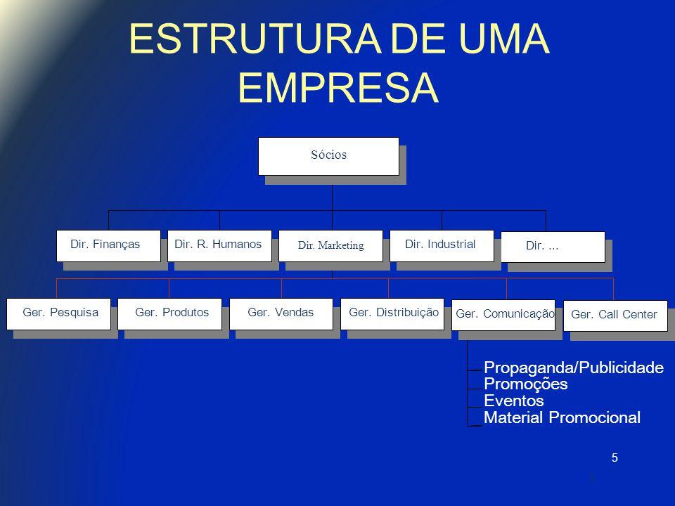 ESTRUTURA DE UMA EMPRESA 5 5 Finanças Atendimento Produção Criação Mídia Finanças Ger.