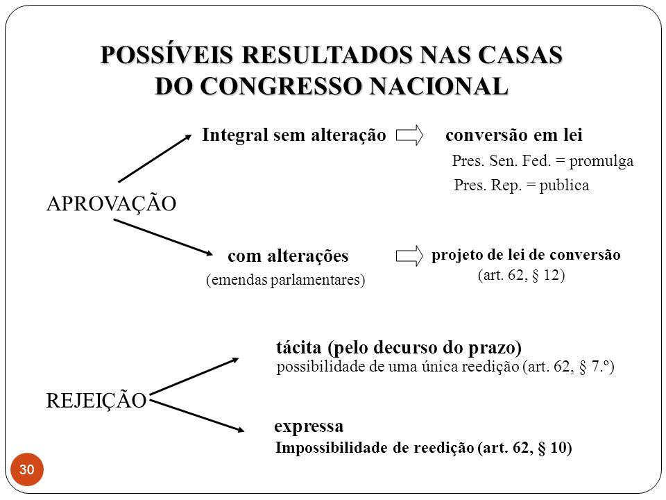 APROVAÇÃO POSSÍVEIS RESULTADOS NAS CASAS DO CONGRESSO NACIONAL Integral sem alteraçãoconversão em lei Pres.