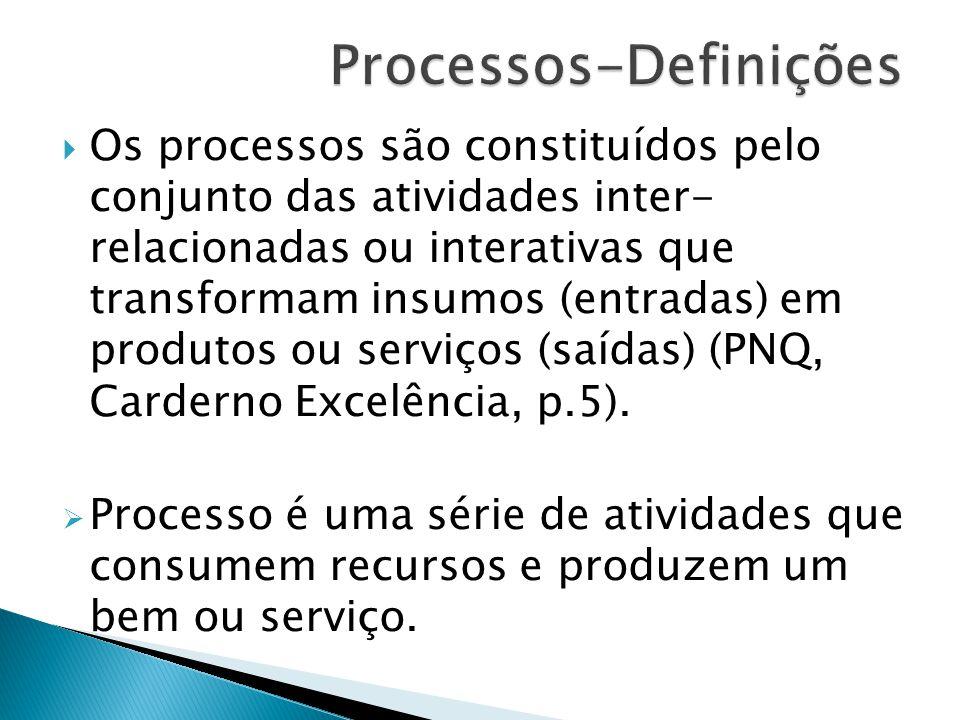  Os processos são constituídos pelo conjunto das atividades inter- relacionadas ou interativas que transformam insumos (entradas) em produtos ou serviços (saídas) (PNQ, Carderno Excelência, p.5).