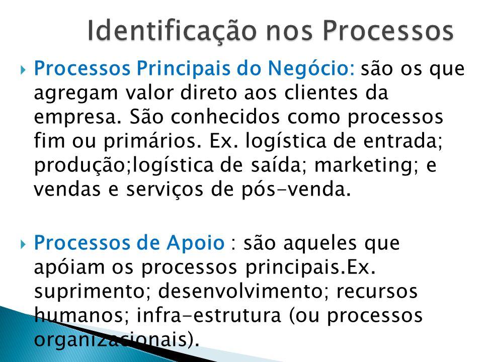  Processos Principais do Negócio: são os que agregam valor direto aos clientes da empresa. São conhecidos como processos fim ou primários. Ex. logíst