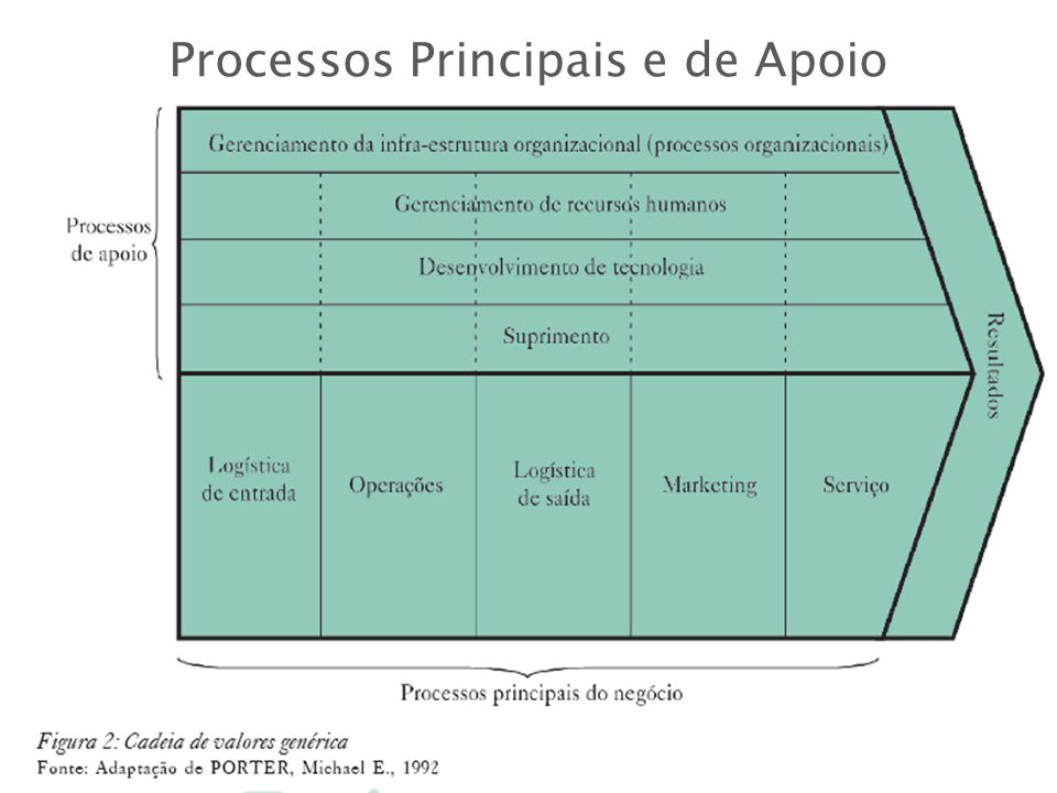 Processos Principais e de Apoio