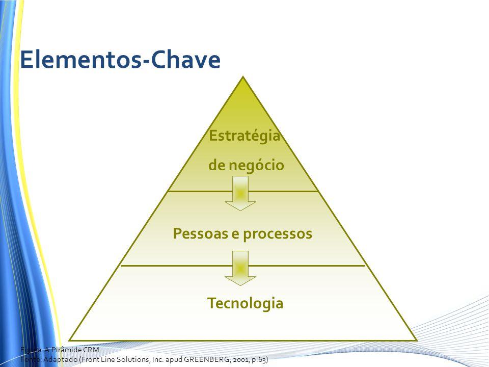 Estratégia de negócio Pessoas e processos Tecnologia Figura A Pirâmide CRM Fonte: Adaptado (Front Line Solutions, Inc. apud GREENBERG, 2001, p.63) Ele
