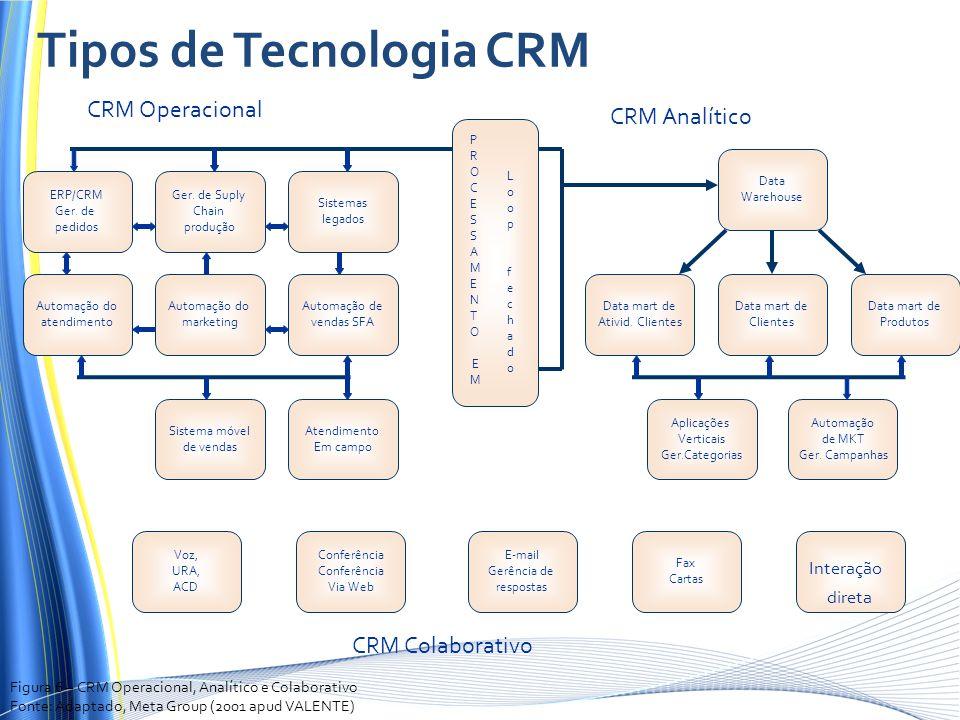 ERP/CRM Ger. de pedidos Automação do atendimento CRM Colaborativo Ger. de Suply Chain produção Sistemas legados Automação do marketing Automação de ve