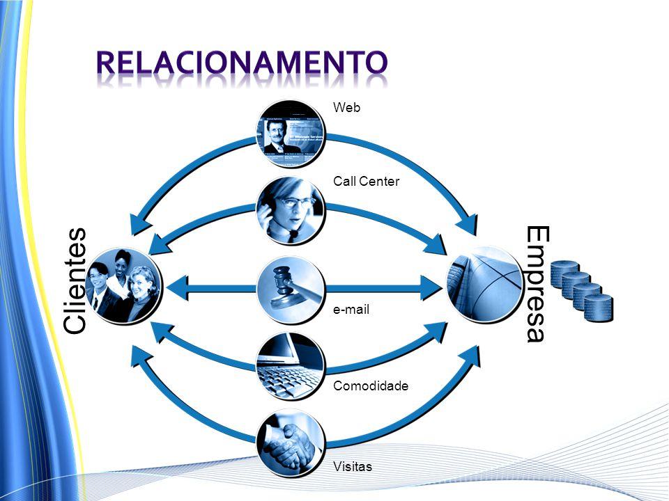 Clientes e-mail Web Comodidade Call Center Empresa Visitas