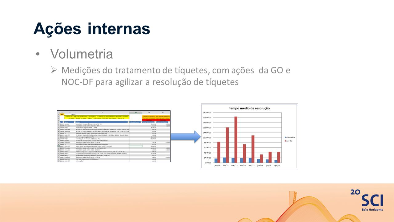 Ações internas Volumetria  Medições do tratamento de tíquetes, com ações da GO e NOC-DF para agilizar a resolução de tíquetes