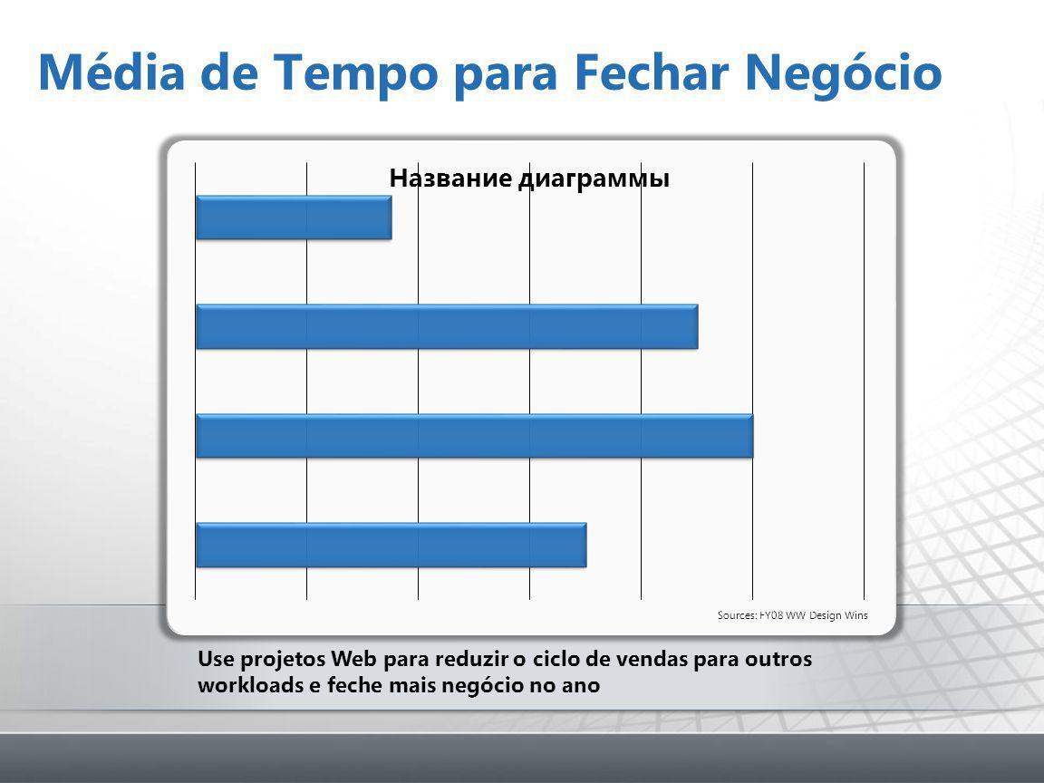 Média de Tempo para Fechar Negócio Why you should care.