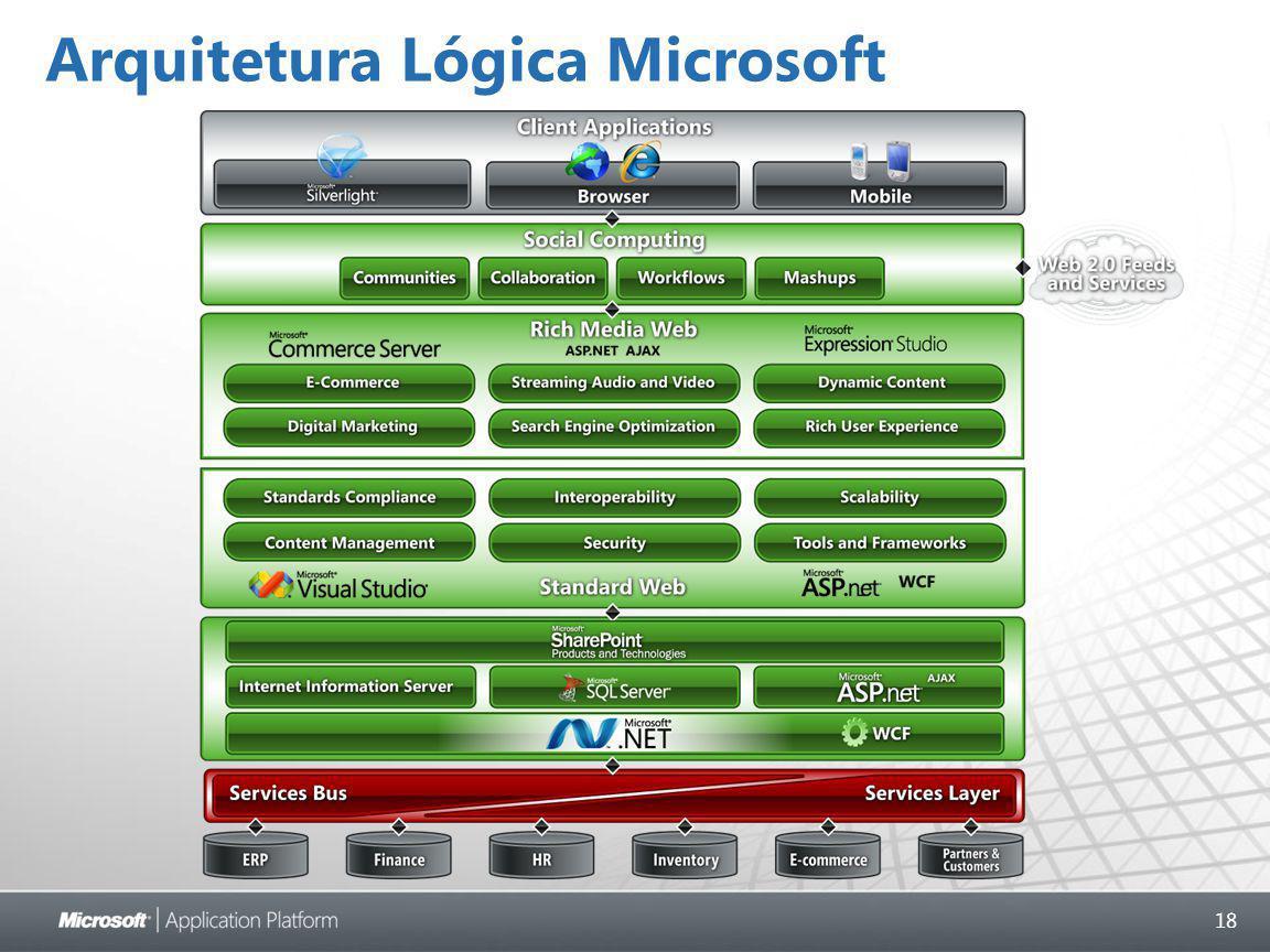 18 Arquitetura Lógica Microsoft