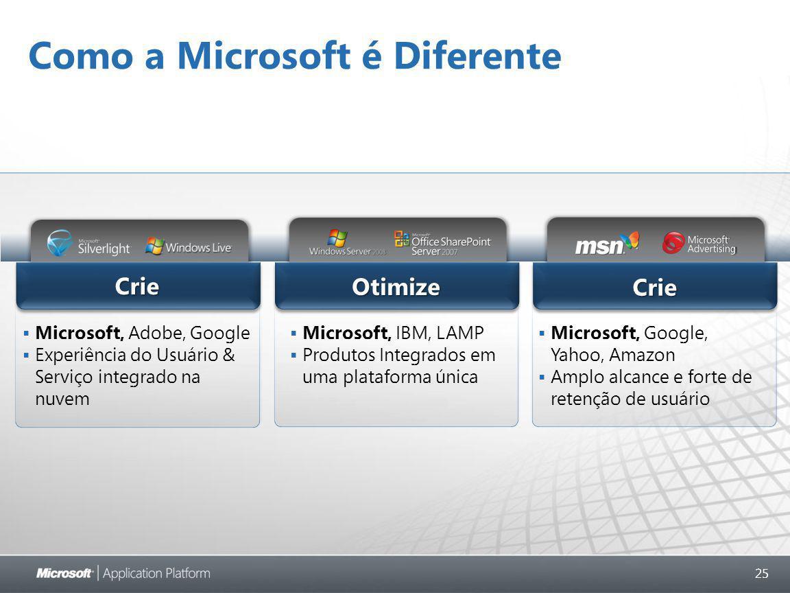 25 Como a Microsoft é Diferente Crie Otimize Crie  Microsoft, Adobe, Google  Experiência do Usuário & Serviço integrado na nuvem  Microsoft, IBM, LAMP  Produtos Integrados em uma plataforma única  Microsoft, Google, Yahoo, Amazon  Amplo alcance e forte de retenção de usuário