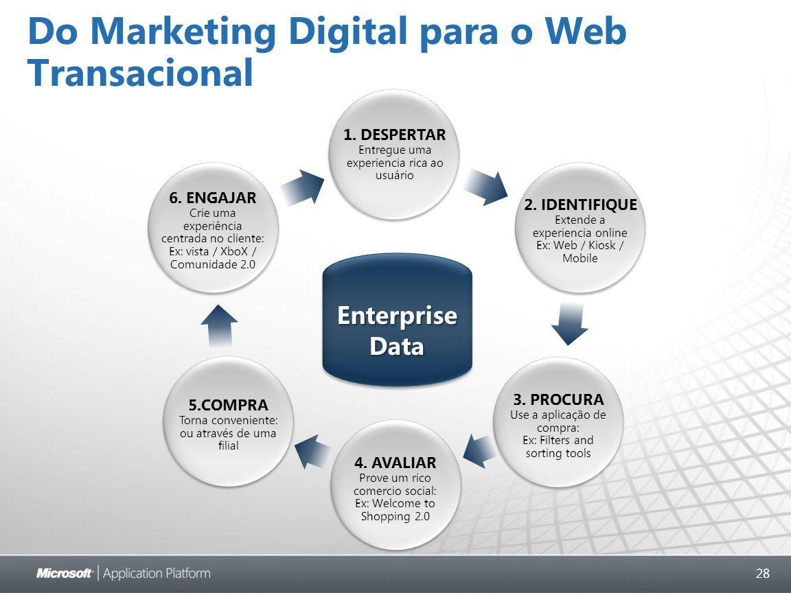28 Do Marketing Digital para o Web Transacional EnterpriseDataEnterpriseData 1.