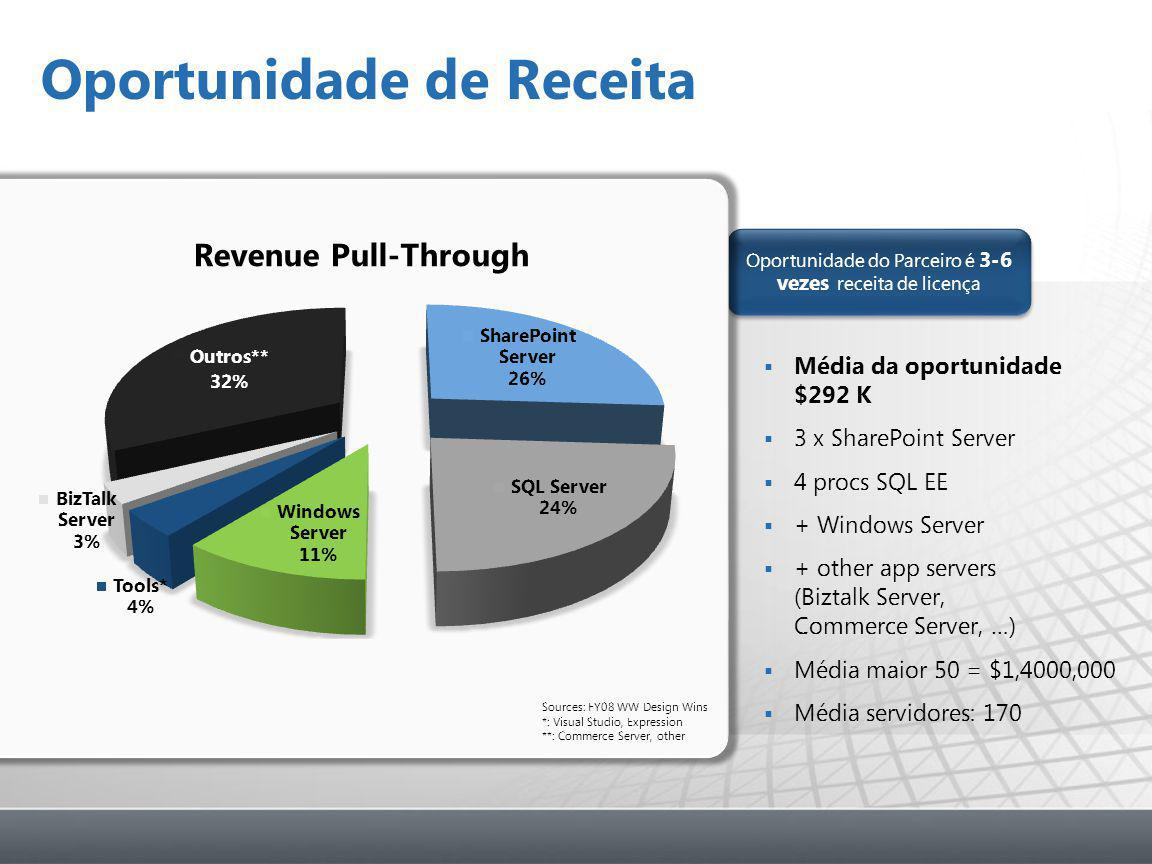 Oportunidade do Parceiro é 3-6 vezes receita de licença Oportunidade de Receita  Média da oportunidade $292 K  3 x SharePoint Server  4 procs SQL EE  + Windows Server  + other app servers (Biztalk Server, Commerce Server, …)  Média maior 50 = $1,4000,000  Média servidores: 170 Sources: FY08 WW Design Wins *: Visual Studio, Expression **: Commerce Server, other