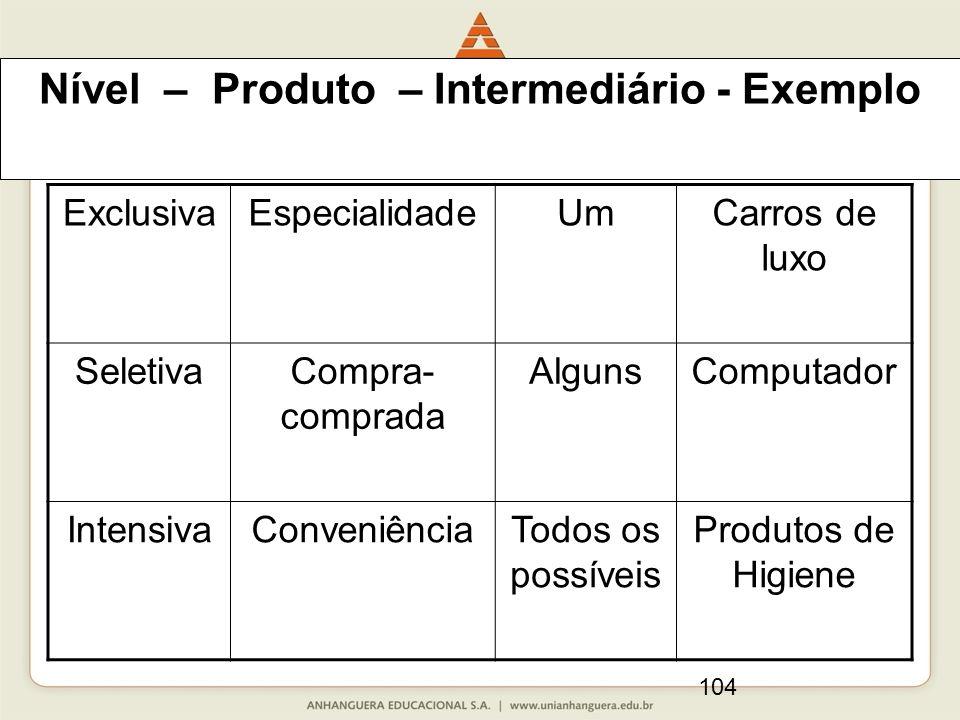 104 Nível – Produto – Intermediário - Exemplo ExclusivaEspecialidadeUmCarros de luxo SeletivaCompra- comprada AlgunsComputador IntensivaConveniênciaTo