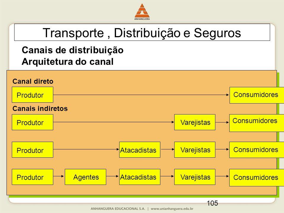 105 Transporte, Distribuição e Seguros Canais de distribuição Arquitetura do canal Consumidores Varejistas Atacadistas Agentes Canal direto Produtor Canais indiretos