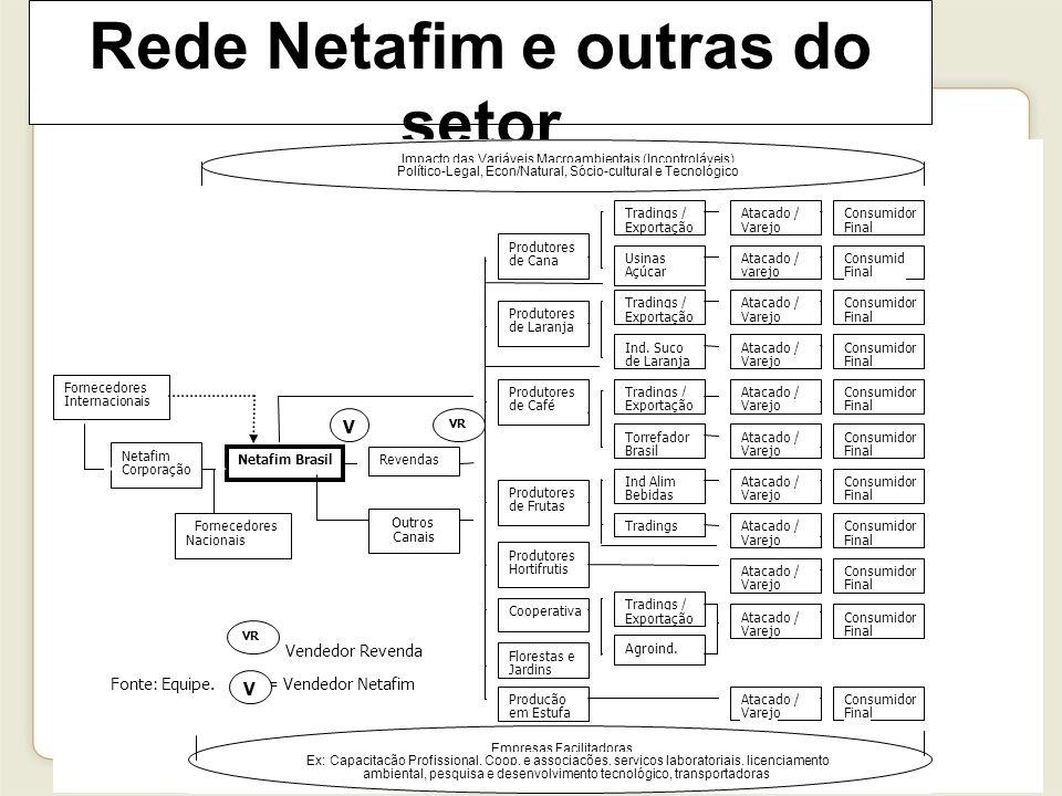 106 Rede Netafim e outras do setor