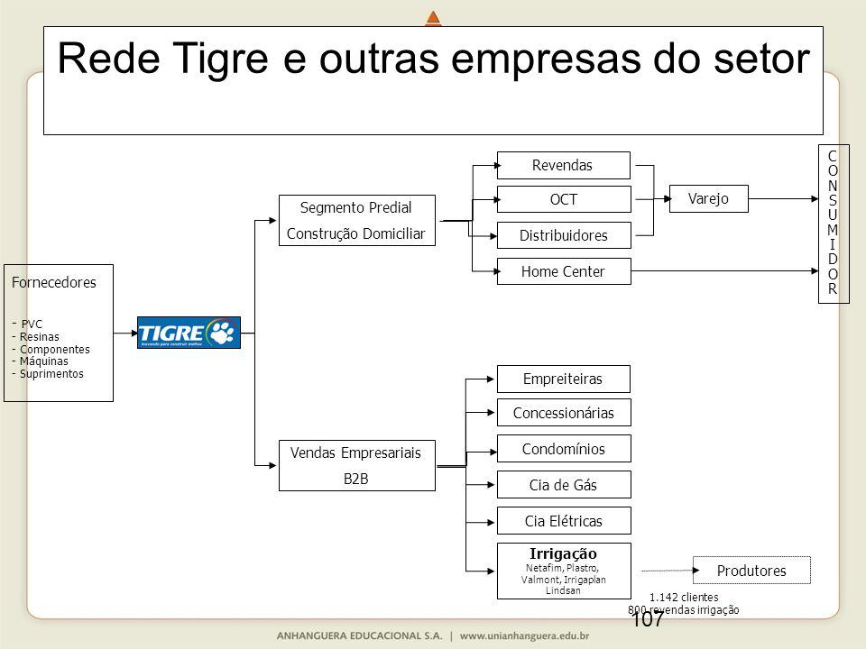 107 Rede Tigre e outras empresas do setor Revendas OCT Distribuidores Home Center Empreiteiras Concessionárias Condomínios Cia de Gás Cia Elétricas Ir
