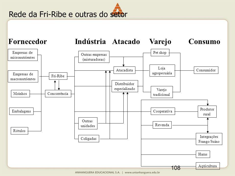 108 Empresas de micronutrientes Empresas de macronutrientes Embalagens Moinhos Rótulos Outras empresas (misturadoras) Fri-Ribe Concorrência Outras uni