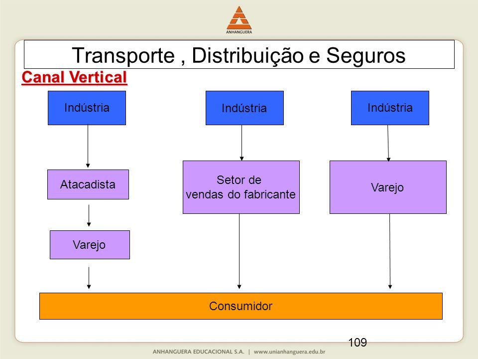 109 Transporte, Distribuição e Seguros Canal Vertical Indústria Setor de vendas do fabricante Varejo Consumidor Indústria Varejo Atacadista