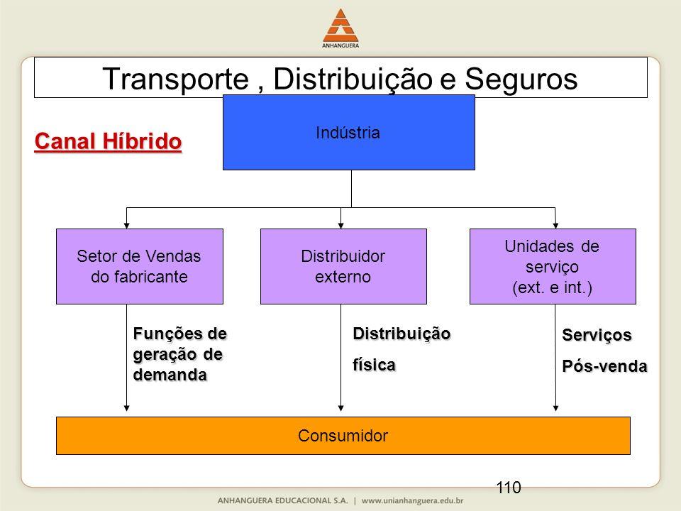 110 Transporte, Distribuição e Seguros Canal Híbrido Indústria Setor de Vendas do fabricante Distribuidor externo Unidades de serviço (ext. e int.) Co