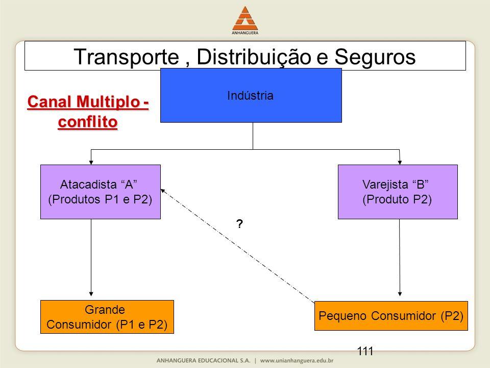 111 Transporte, Distribuição e Seguros Canal Multiplo - conflito Indústria Atacadista A (Produtos P1 e P2) Varejista B (Produto P2) Grande Consumidor (P1 e P2) Pequeno Consumidor (P2)