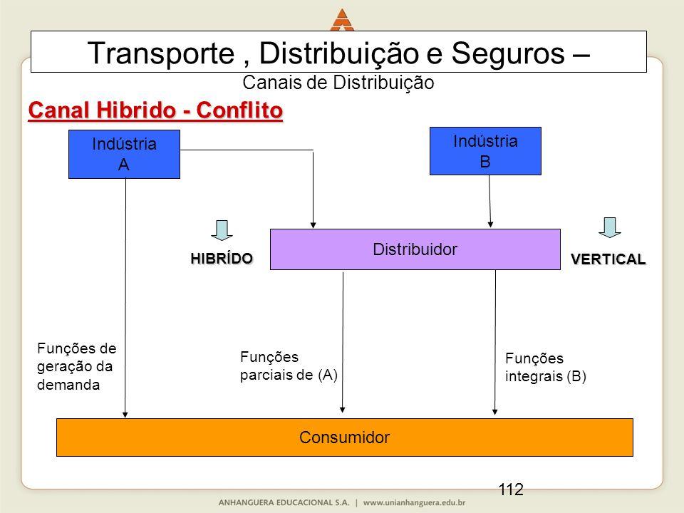 112 Transporte, Distribuição e Seguros – Canais de Distribuição Canal Hibrido - Conflito Indústria A Distribuidor Consumidor Indústria B Funções de geração da demanda Funções integrais (B) Funções parciais de (A) HIBRÍDO VERTICAL