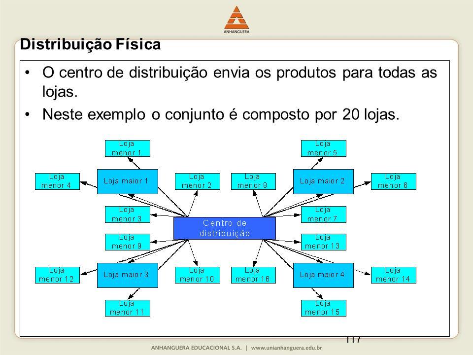 117 O centro de distribuição envia os produtos para todas as lojas. Neste exemplo o conjunto é composto por 20 lojas. Distribuição Física