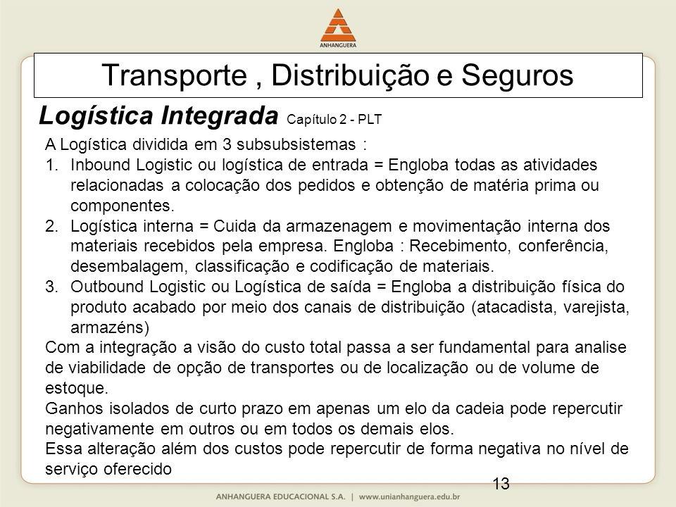 13 Transporte, Distribuição e Seguros Logística Integrada Capítulo 2 - PLT A Logística dividida em 3 subsubsistemas : 1.Inbound Logistic ou logística